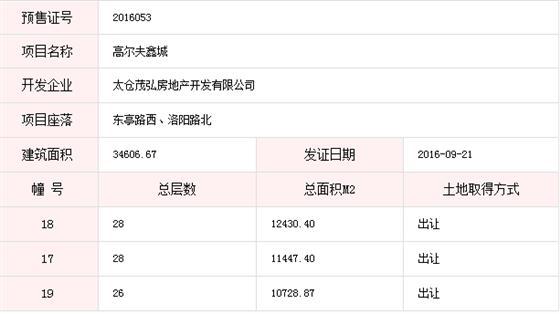 高尔夫鑫城已于2016-09-21通过预售许可