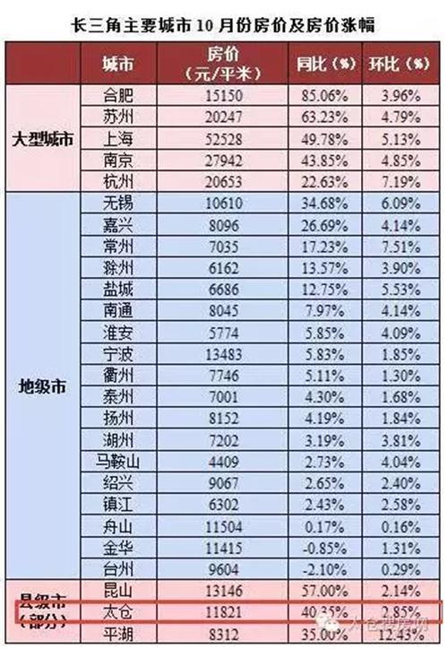 长三角城市房价排名:太仓市房价同比涨幅40%