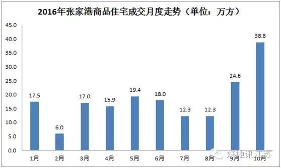 限购后苏州五县市成交分化 太仓环比下降72%