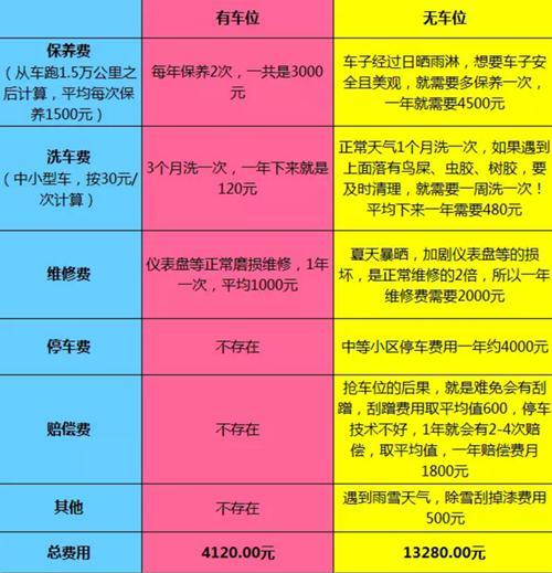 招商凤凰城:风雨无情 论有车位的重要性!
