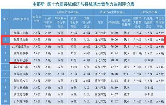2016年太仓位列全国百强县榜单第四名