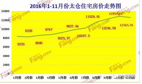 11月太仓新房价出炉 各区域房价涨幅一览