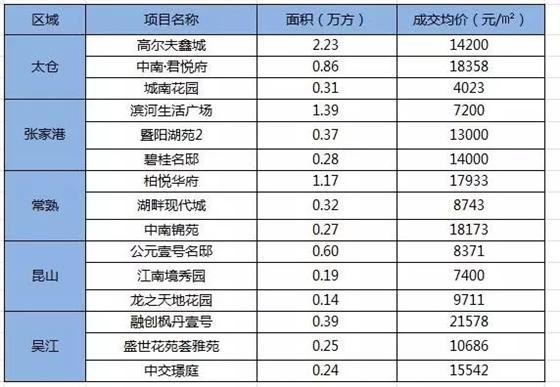 一周统计:太仓等5县市住宅成交价格