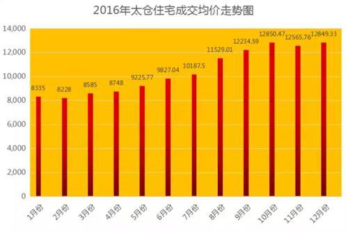 2016太仓房价年涨4514元/平 2017走势如何