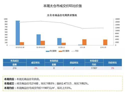 太仓商品房住宅库存5202套 同比下降3%