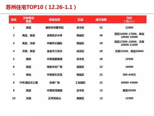 (12.26-1.1)太仓等5县市住宅成交价格