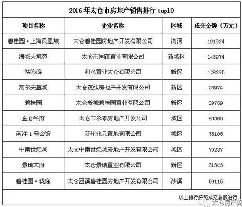 2016年卖了1.6万多套房 太仓哪个区域最火