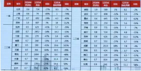 划重点 数据告诉你环上海都市圈机会在何方