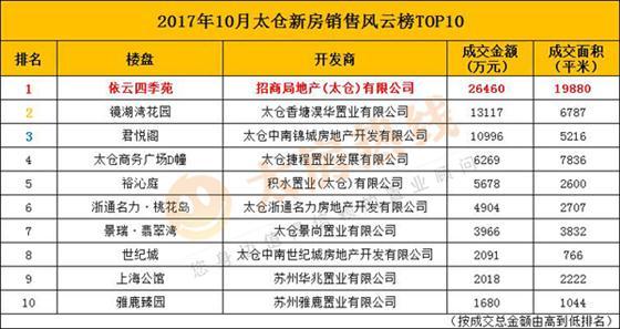 10月浏河成交亮眼 依云四季苑2.6亿夺冠