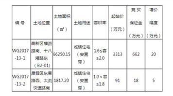 8月31日  太仓有两块住宅用地将开拍