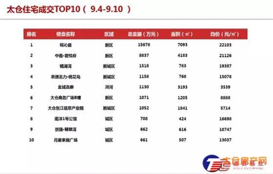 太仓商品住宅成交均价19656元/㎡(9.4-9.10)