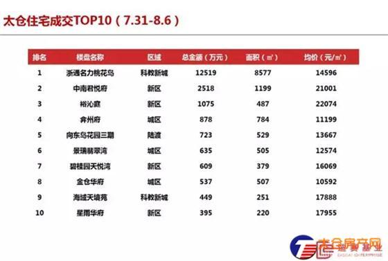 太仓商品住宅成交均价15096元/㎡(7.31-8.6)