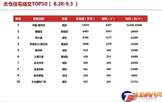 太仓商品住宅成交均价18636元/㎡(8.28-9.3)