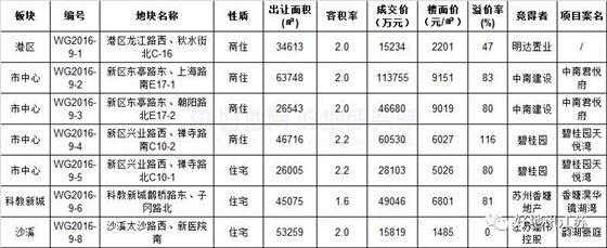 【预告】四季度,太仓土地市场风再起?
