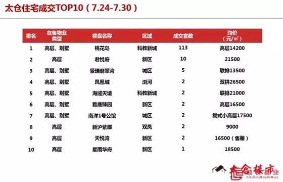太仓商品住宅成交均价14709元/㎡(7.24-7.30)