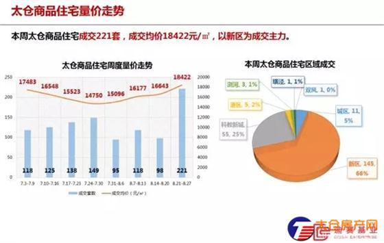 太仓商品住宅成交均价18422元/㎡(8.21-8.27)