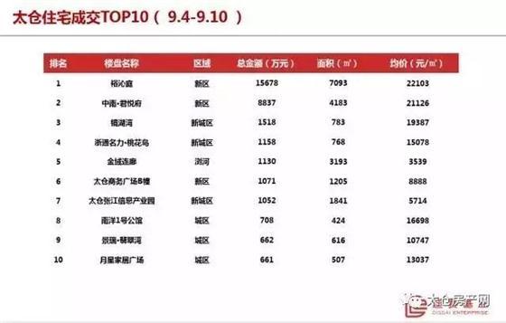 9.4-9.10太仓商品住宅成交均价19656元/㎡