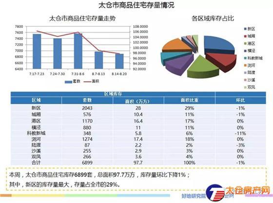 太仓商品住宅成交均价15921元/㎡(8.14-8.20)