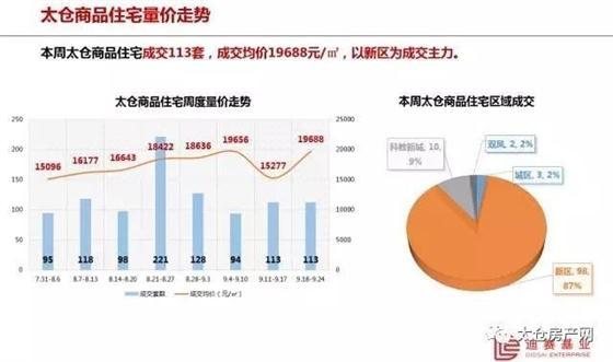 太仓商品住宅成交均价19688元/㎡(9.18-9.24)