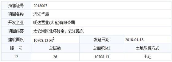 滨江华庭已于2018-04-18通过预售许可