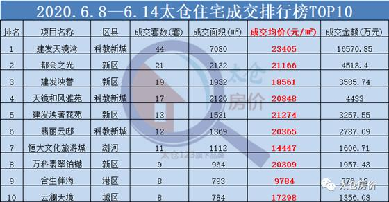 【6.8~6.14】太仓最新房价19250元/㎡,环比上涨17.36%!